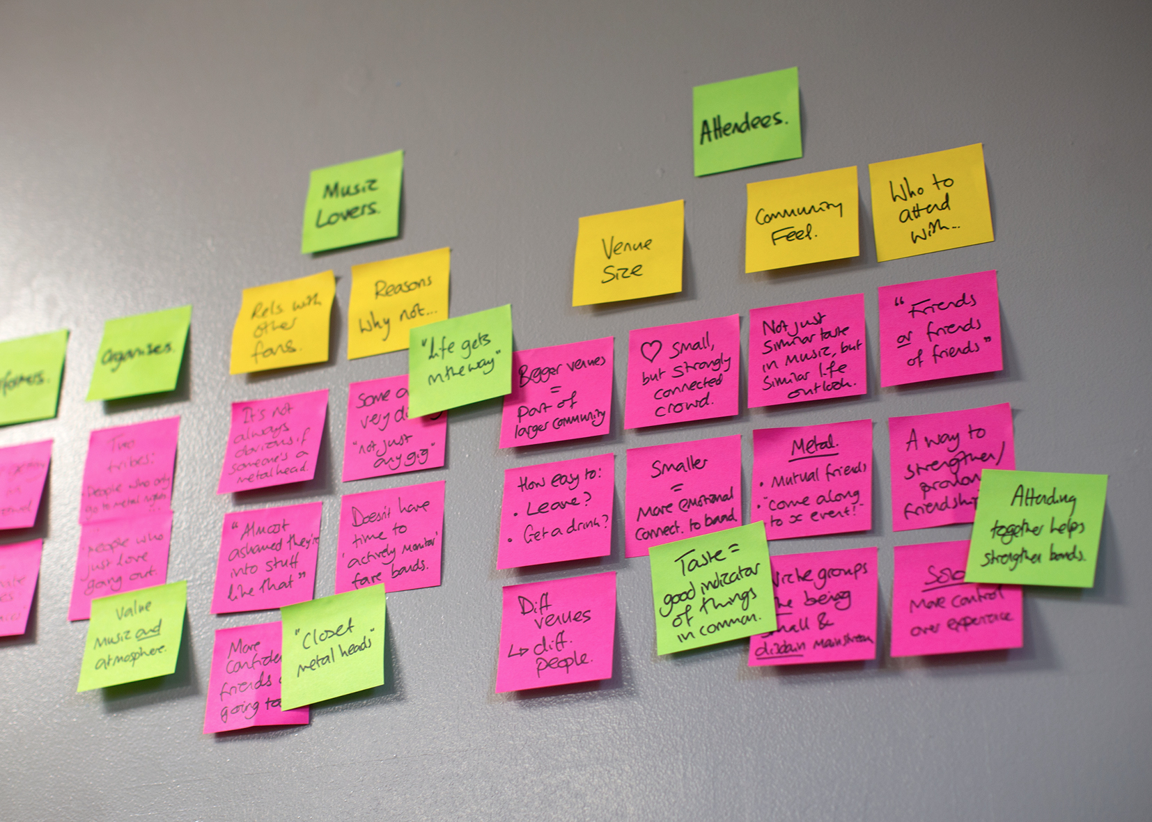 Affinity mapping research findings to identify key themes.